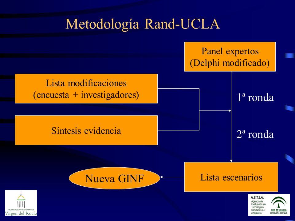 Metodología Rand-UCLA Lista modificaciones (encuesta + investigadores) Lista escenarios Síntesis evidencia Panel expertos (Delphi modificado) 1ª ronda 2ª ronda Nueva GINF