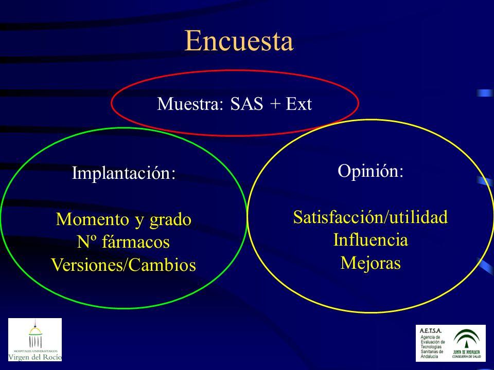 Encuesta Muestra: SAS + Ext Implantación: Momento y grado Nº fármacos Versiones/Cambios Opinión: Satisfacción/utilidad Influencia Mejoras