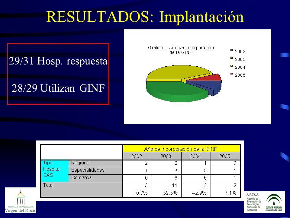RESULTADOS: Implantación 29/31 Hosp. respuesta 28/29 Utilizan GINF