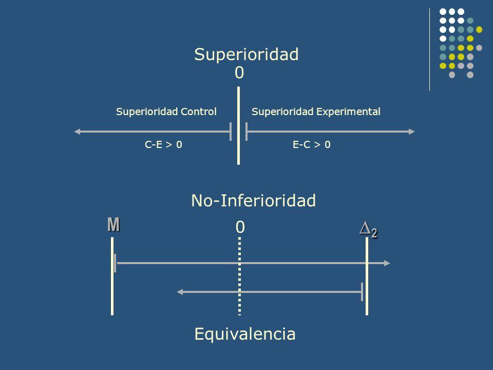 Superioridad No-Inferioridad 0 0 M 2 Superioridad Experimental E-C > 0 Superioridad Control C-E > 0 Equivalencia