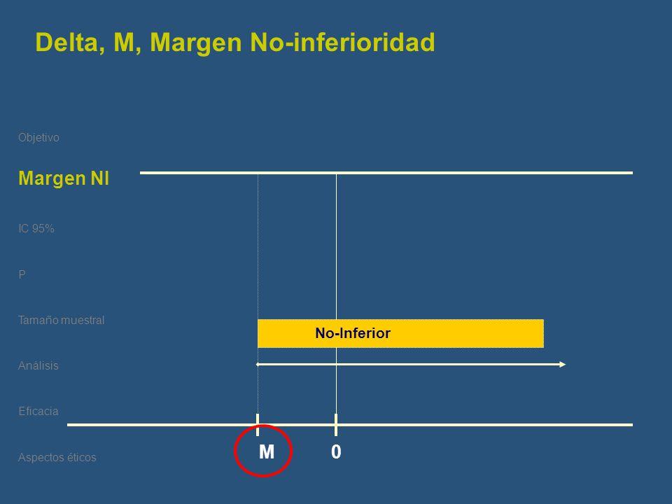 Objetivo Delta IC 95% P Tamaño muestral Análisis Eficacia Aspectos éticos M 0 No-Inferior Delta, M, Margen No-inferioridad Margen NI