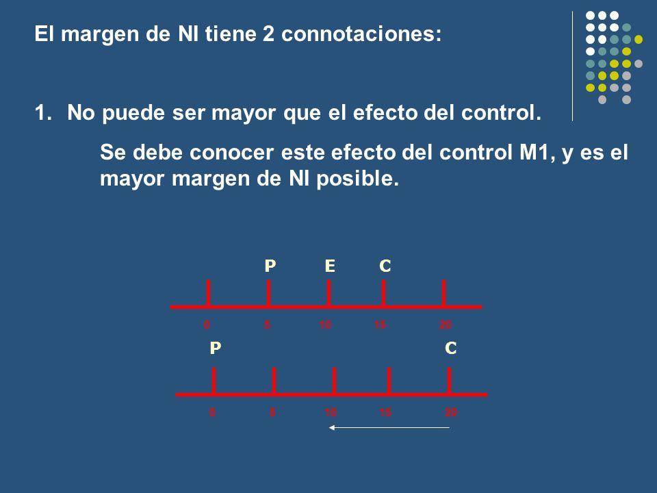 05101520 PCE 05101520 PC El margen de NI tiene 2 connotaciones: 1.No puede ser mayor que el efecto del control. Se debe conocer este efecto del contro