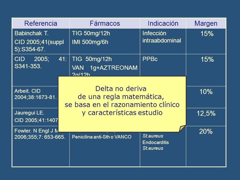 ReferenciaFármacosIndicaciónMargen Babinchak T. CID 2005;41(suppl 5):S354-67. TIG 50mg/12h IMI 500mg/6h Infección intraabdominal 15% CID 2005; 41: S34
