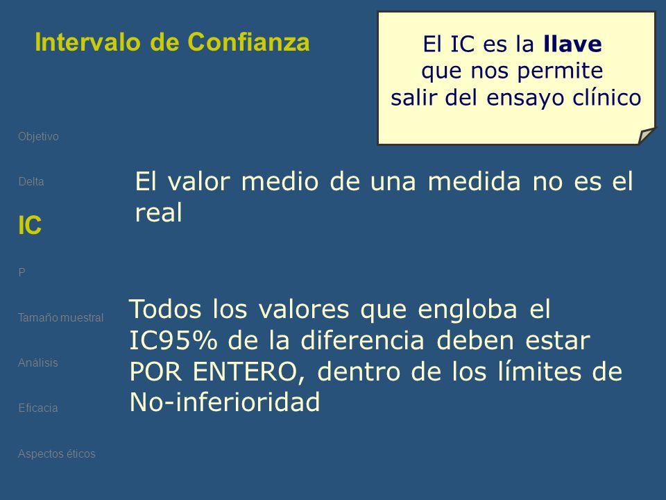 Objetivo Delta IC 95% P Tamaño muestral Análisis Eficacia Aspectos éticos Intervalo de Confianza IC Todos los valores que engloba el IC95% de la difer