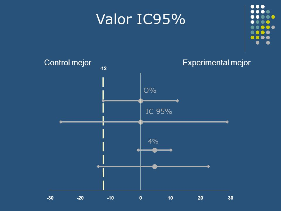 Valor IC95% -30-20-100102030 Experimental mejorControl mejor -12 O% IC 95% 4%