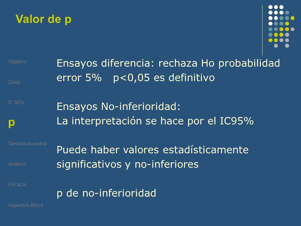 Objetivo Delta IC 95% P Tamaño muestral Análisis Eficacia Aspectos éticos Valor de p p Ensayos diferencia: rechaza Ho probabilidad error 5% p<0,05 es