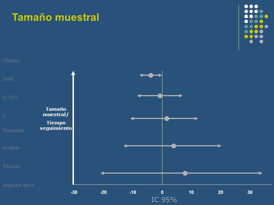 Objetivo Delta IC 95% P T.muestral Análisis Eficacia Aspectos éticos -30-20-100102030 IC 95% Tamaño muestral/ Tiempo seguimiento Tamaño muestral