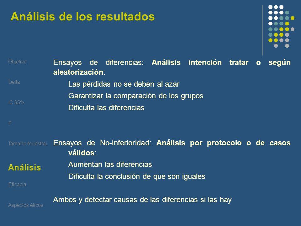 Objetivo Delta IC 95% P Tamaño muestral Análisis Eficacia Aspectos éticos Análisis Ensayos de diferencias: Análisis intención tratar o según aleatoriz