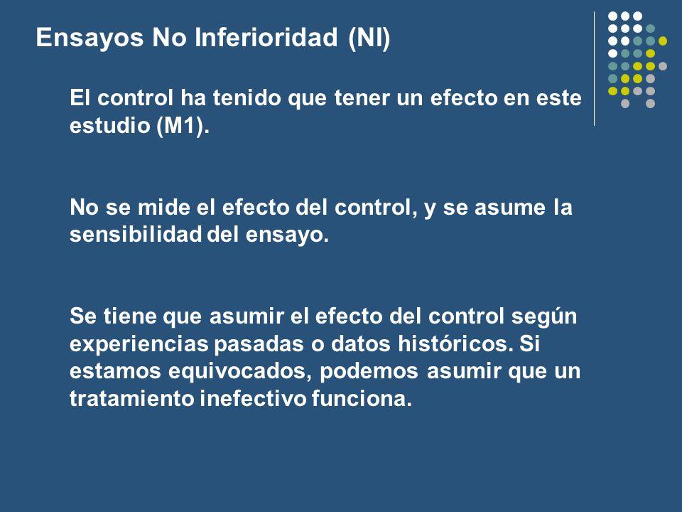 Ensayos No Inferioridad (NI) El control ha tenido que tener un efecto en este estudio (M1). No se mide el efecto del control, y se asume la sensibilid