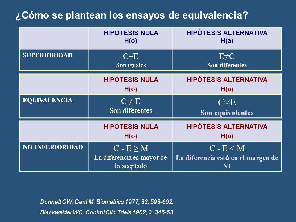 ¿Cómo se plantean los ensayos de equivalencia? HIPÓTESIS NULA H(o) HIPÓTESIS ALTERNATIVA H(a) SUPERIORIDAD C=E Son iguales EC Son diferentes HIPÓTESIS