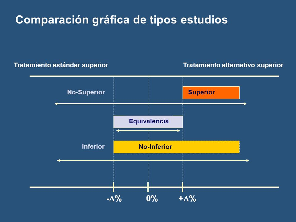 Comparación gráfica de tipos estudios - % 0% + % Tratamiento estándar superiorTratamiento alternativo superior No-Superior Equivalencia Superior Infer