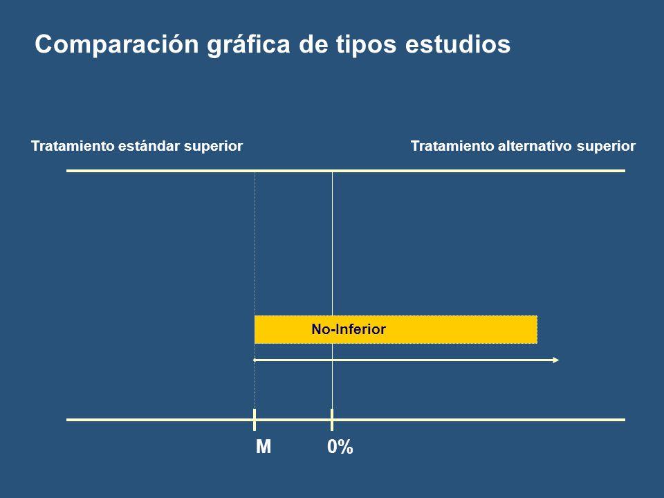 Comparación gráfica de tipos estudios M 0% Tratamiento estándar superiorTratamiento alternativo superior No-Inferior