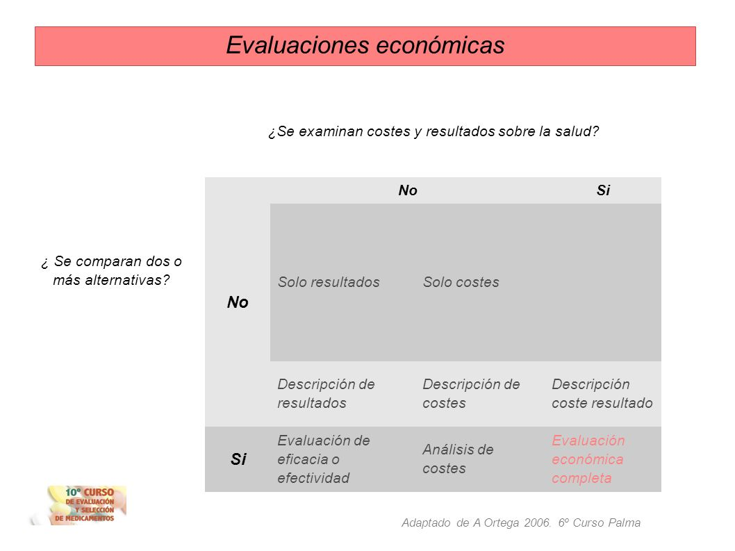 Evaluaciones económicas Eficacia Seguridad - Si son equivalentes: Elegir la alternativa que suponga menor coste al sistema de salud - Evidencias de ma