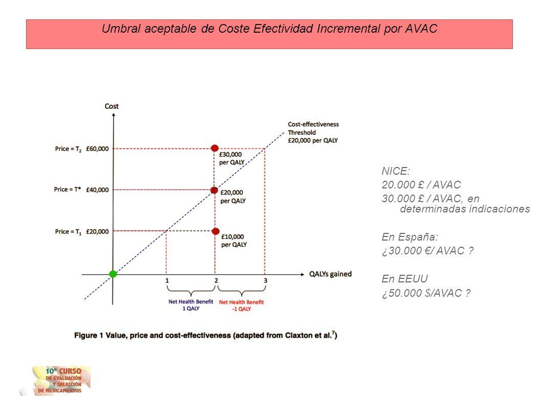 Concepto de valor umbral Umbral aceptable de coste efectividad incremental por AVAC ¿CUÁNTO está dispuesto a pagar un sistema de salud por un año de v