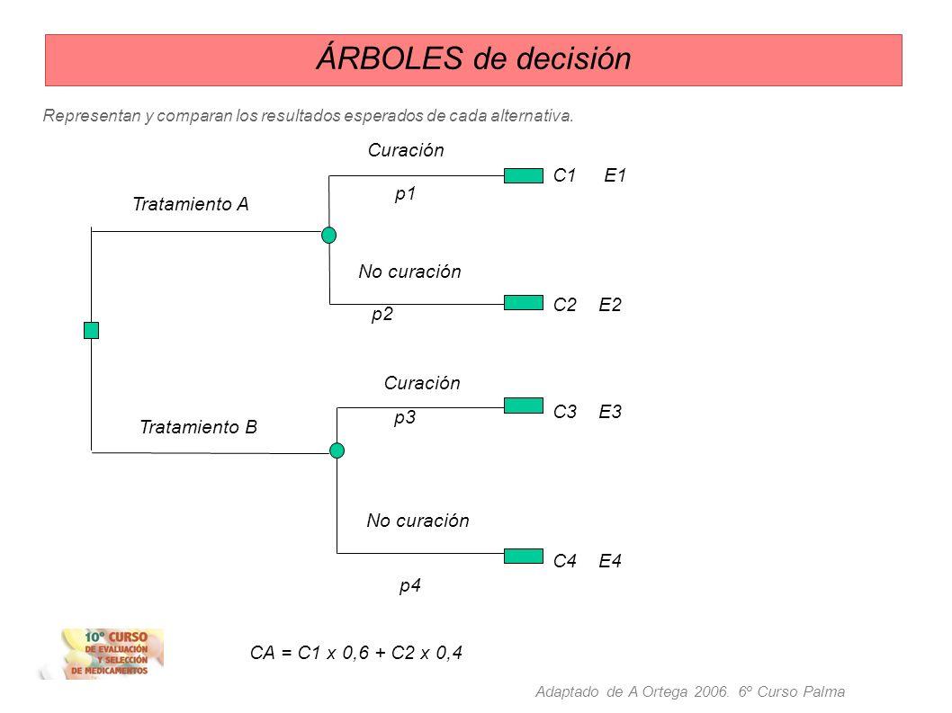 ÁRBOLES de decisión Análisis de decisión: es la aplicación de métodos explícitos y cuantitativos para hacer elecciones bajo condiciones de incert