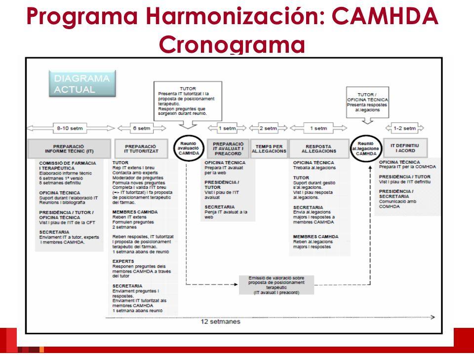 Programa Harmonizaci ó n: CAMHDA Cronograma
