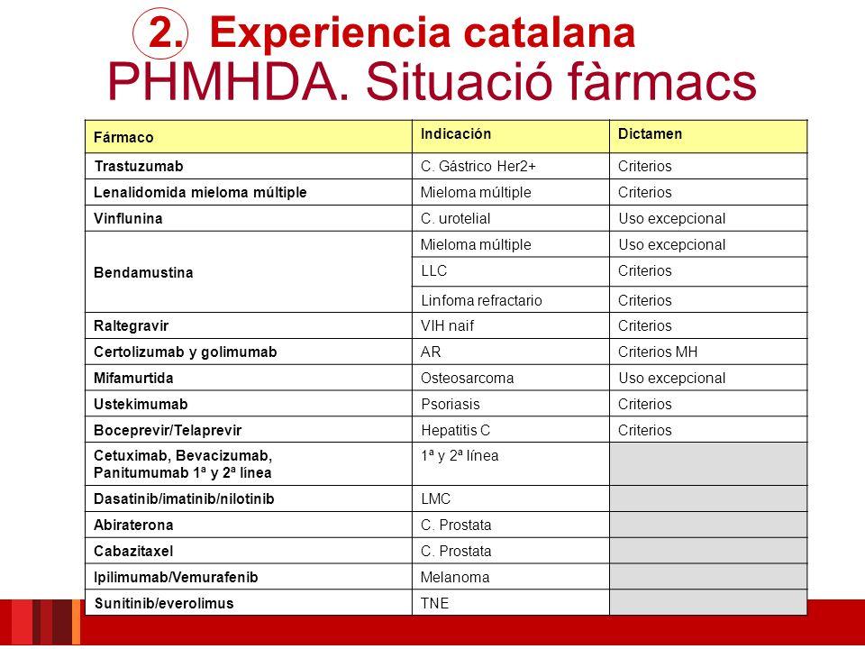 PHMHDA. Situació fàrmacs Fármaco IndicaciónDictamen Trastuzumab C. Gástrico Her2+Criterios Lenalidomida mieloma múltiple Mieloma múltipleCriterios Vin