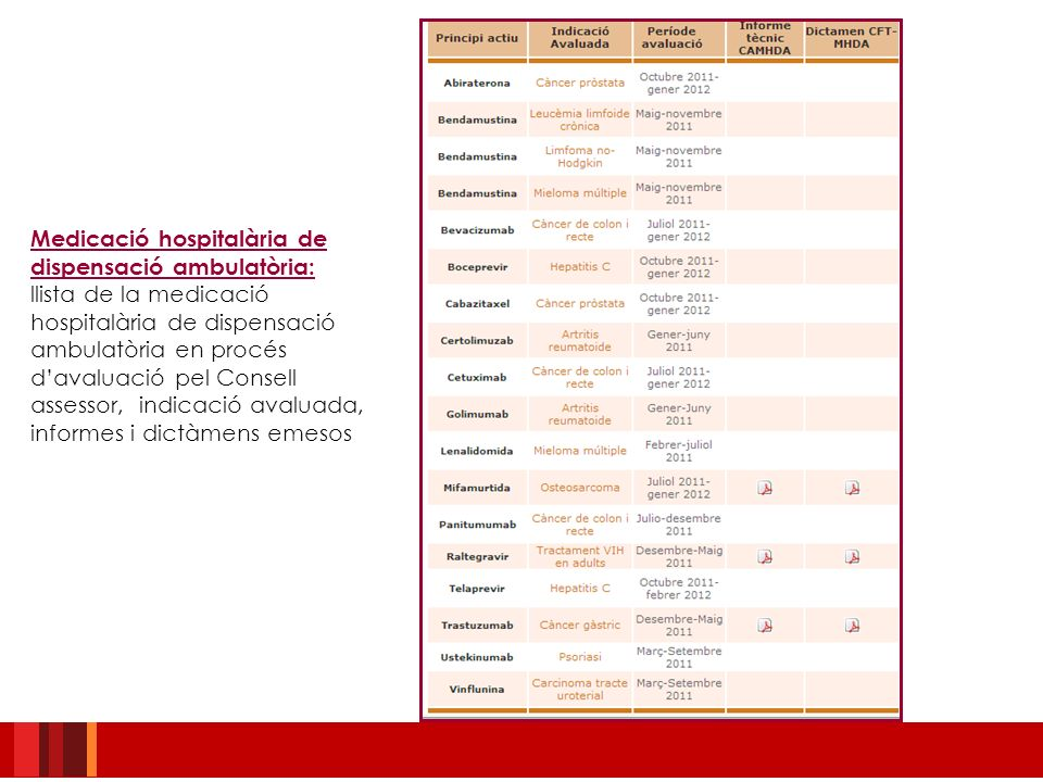 Medicació hospitalària de dispensació ambulatòria: llista de la medicació hospitalària de dispensació ambulatòria en procés davaluació pel Consell ass