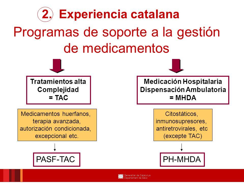 Situació fàrmacs: TAC 2. Experiencia catalana