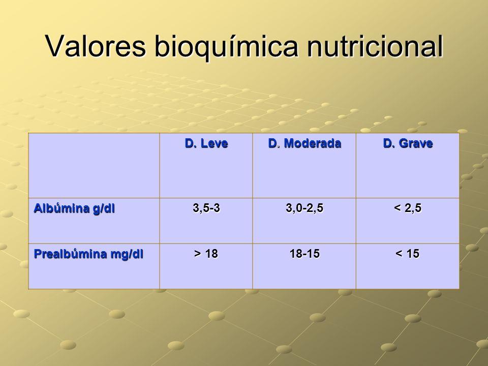Valores bioquímica nutricional D. Leve D. Moderada D. Grave Albúmina g/dl 3,5-33,0-2,5 < 2,5 Prealbúmina mg/dl > 18 18-15 < 15