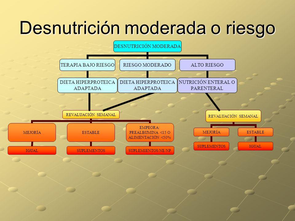 Desnutrición moderada o riesgo