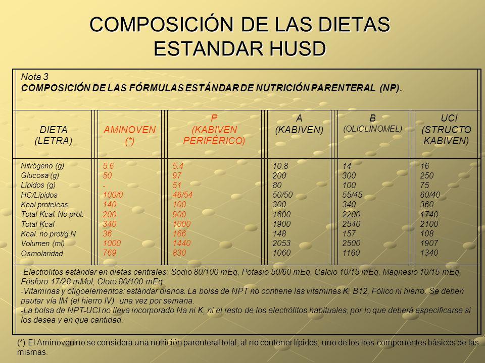 COMPOSICIÓN DE LAS DIETAS ESTANDAR HUSD Nota 3 COMPOSICIÓN DE LAS FÓRMULAS ESTÁNDAR DE NUTRICIÓN PARENTERAL (NP). DIETA (LETRA) AMINOVEN (*) P (KABIVE