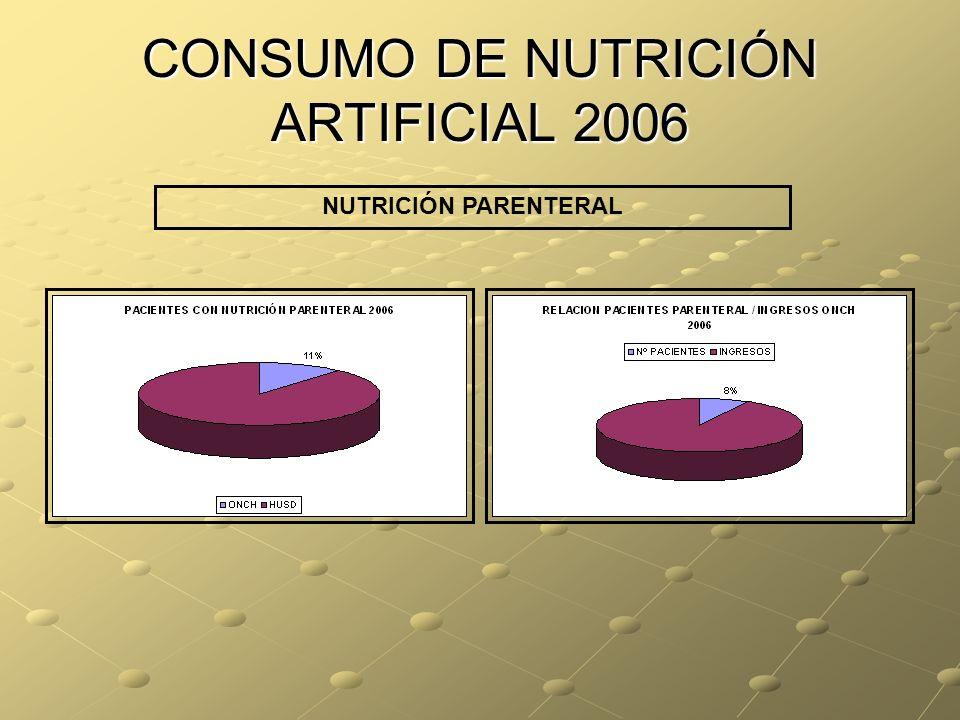 CONSUMO DE NUTRICIÓN ARTIFICIAL 2006 NUTRICIÓN PARENTERAL