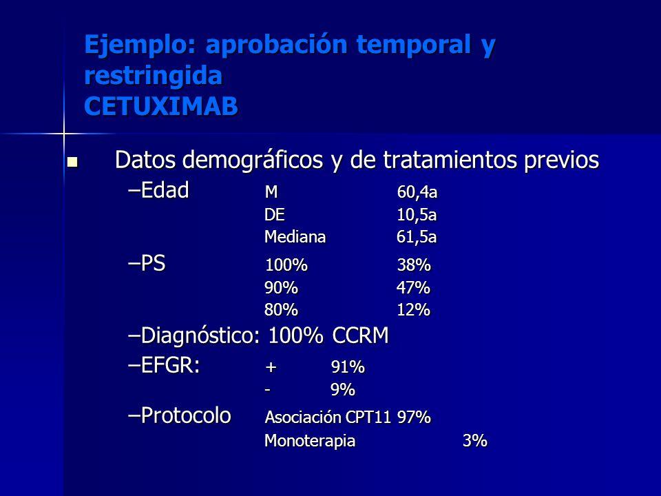 Datos demográficos y de tratamientos previos Datos demográficos y de tratamientos previos –Edad M60,4a DE10,5a Mediana61,5a –PS 100%38% 90%47% 80%12%