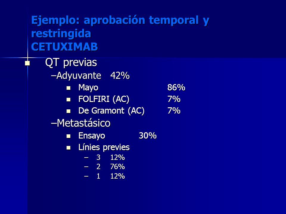 QT previas QT previas –Adyuvante42% Mayo86% Mayo86% FOLFIRI (AC)7% FOLFIRI (AC)7% De Gramont (AC)7% De Gramont (AC)7% –Metastásico Ensayo30% Ensayo30%