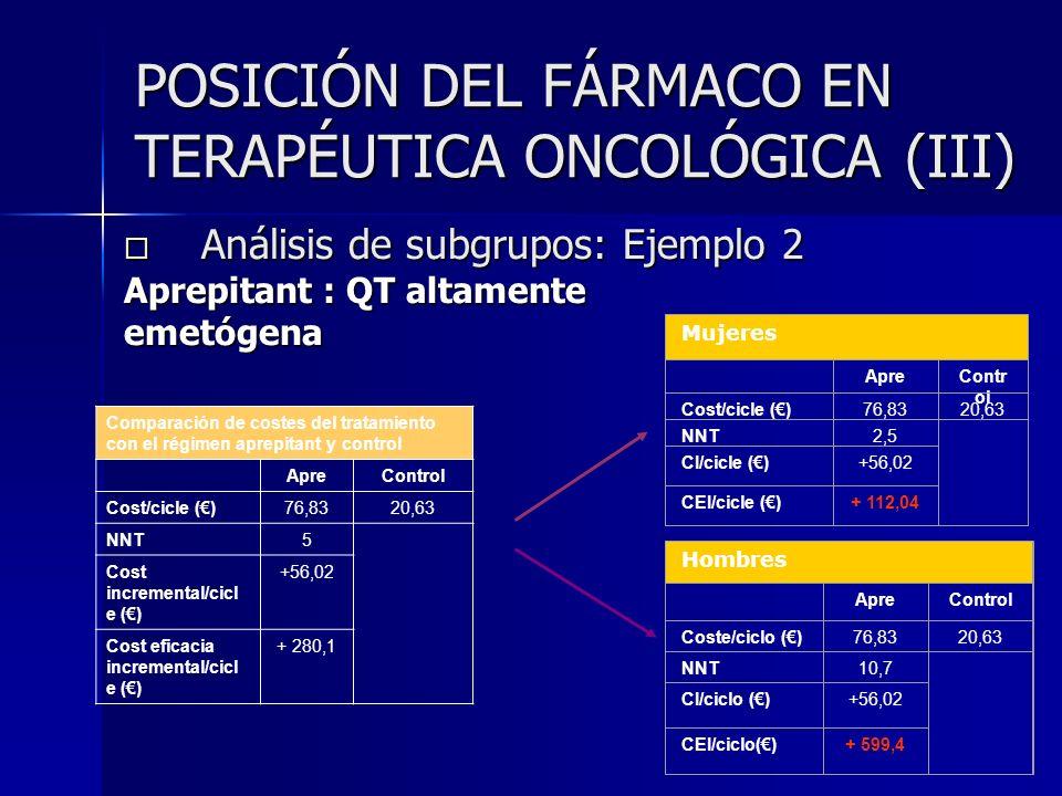 Análisis de subgrupos: Ejemplo 2 Análisis de subgrupos: Ejemplo 2 Aprepitant : QT altamente emetógena Mujeres ApreContr ol Cost/cicle ()76,8320,63 NNT