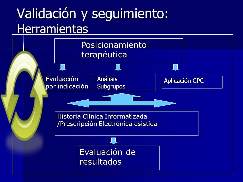 Validación y seguimiento: Herramientas Evaluación por indicación Aplicación GPC Posicionamientoterapéutica Historia Clínica Informatizada /Prescripció