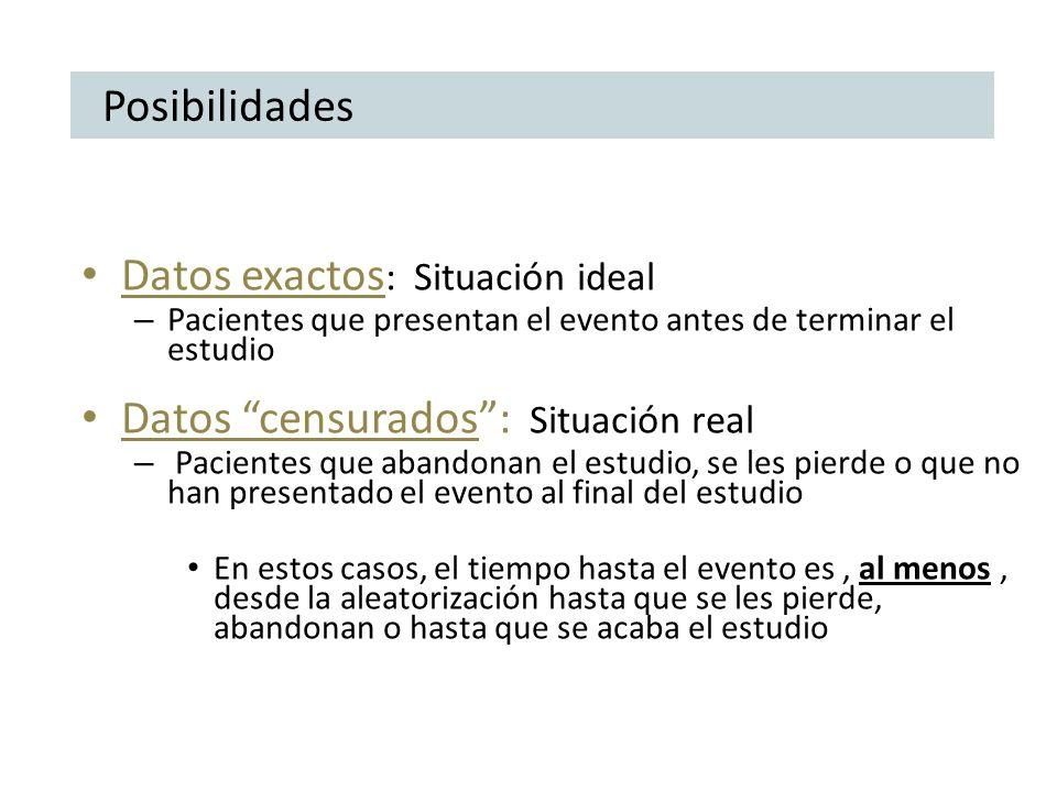 Posibilidades Datos exactos : Situación ideal – Pacientes que presentan el evento antes de terminar el estudio Datos censurados: Situación real – Paci