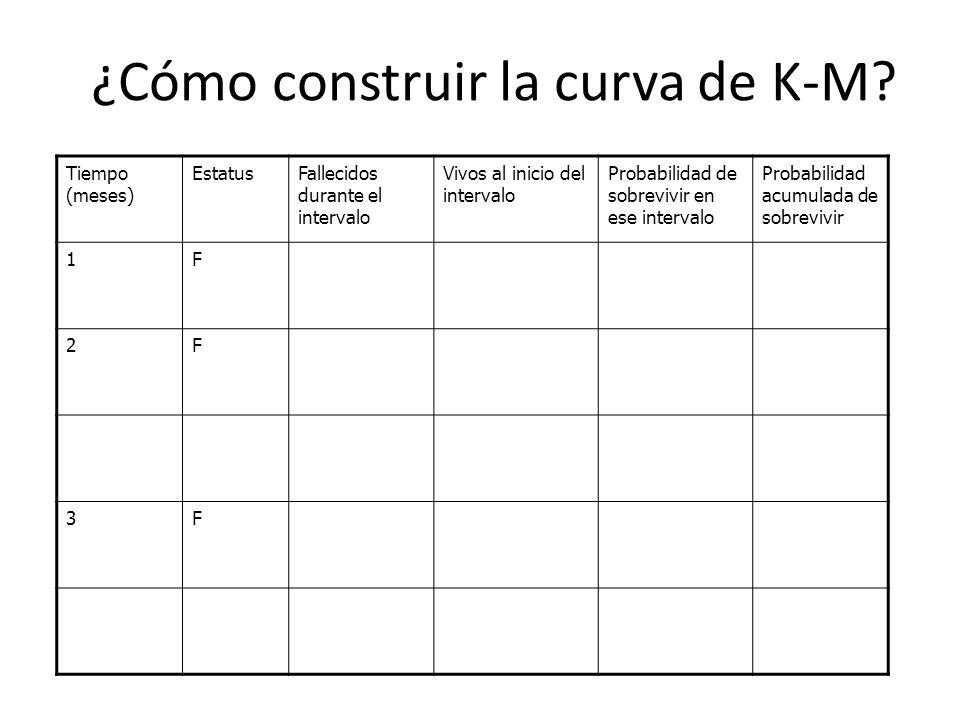 ¿Cómo construir la curva de K-M? Tiempo (meses) EstatusFallecidos durante el intervalo Vivos al inicio del intervalo Probabilidad de sobrevivir en ese