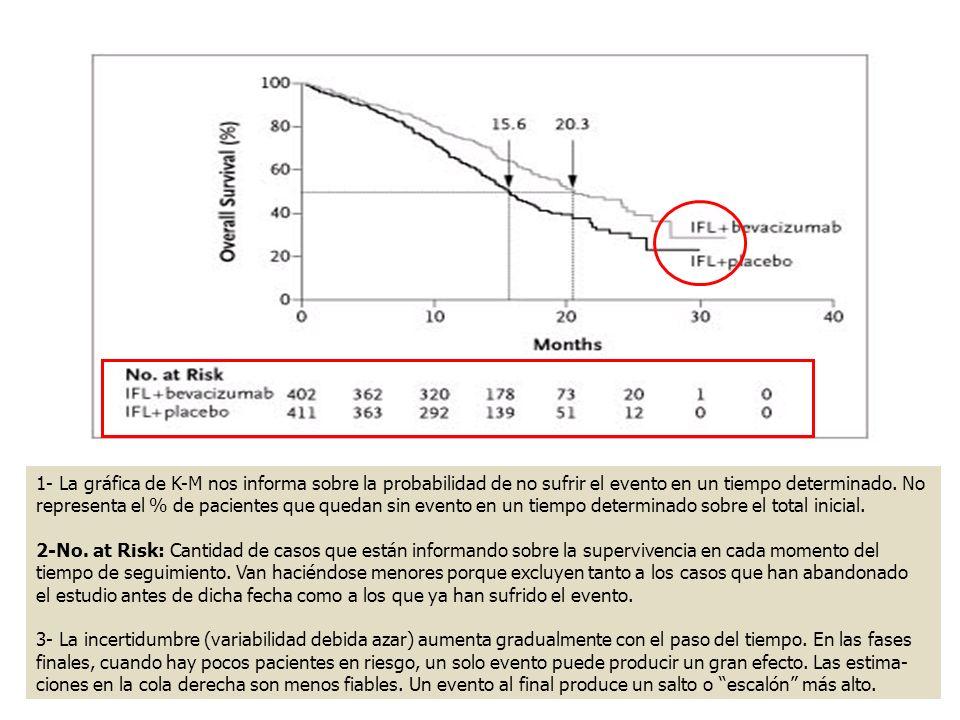 1- La gráfica de K-M nos informa sobre la probabilidad de no sufrir el evento en un tiempo determinado. No representa el % de pacientes que quedan sin