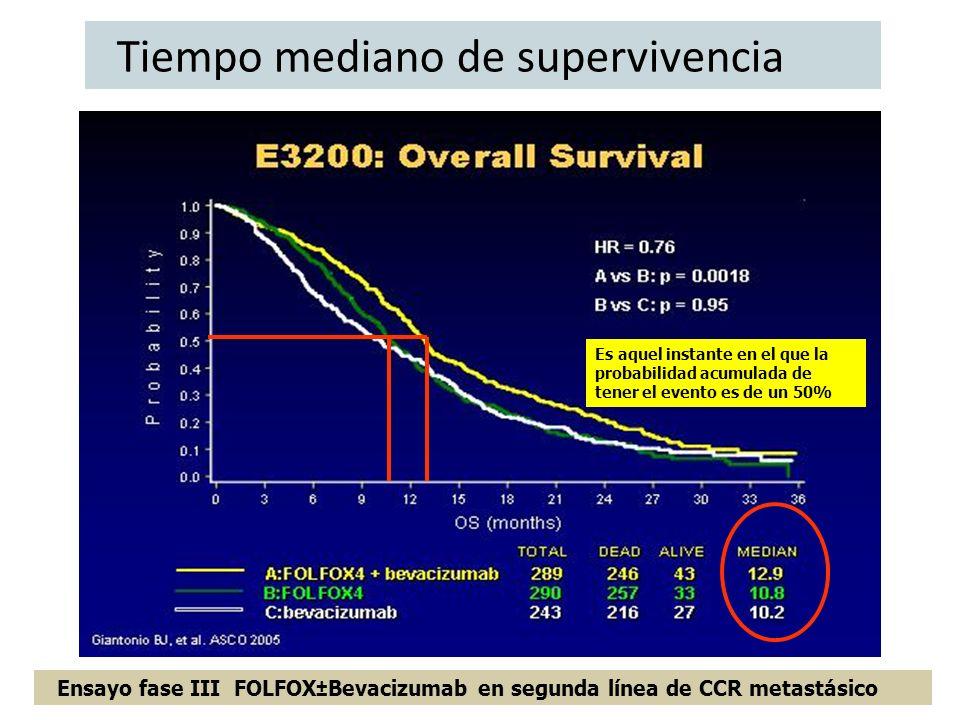 Tiempo mediano de supervivencia Ensayo fase III FOLFOX±Bevacizumab en segunda línea de CCR metastásico Es aquel instante en el que la probabilidad acu