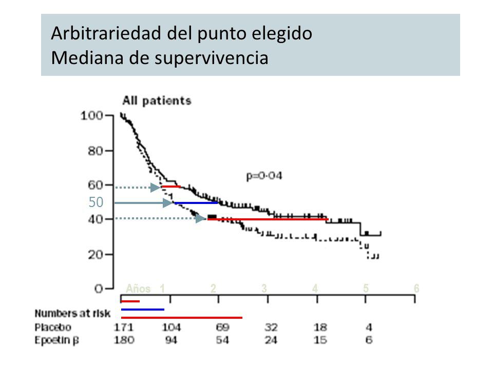 Arbitrariedad del punto elegido Mediana de supervivencia Años 1 2 3 4 5 6 50