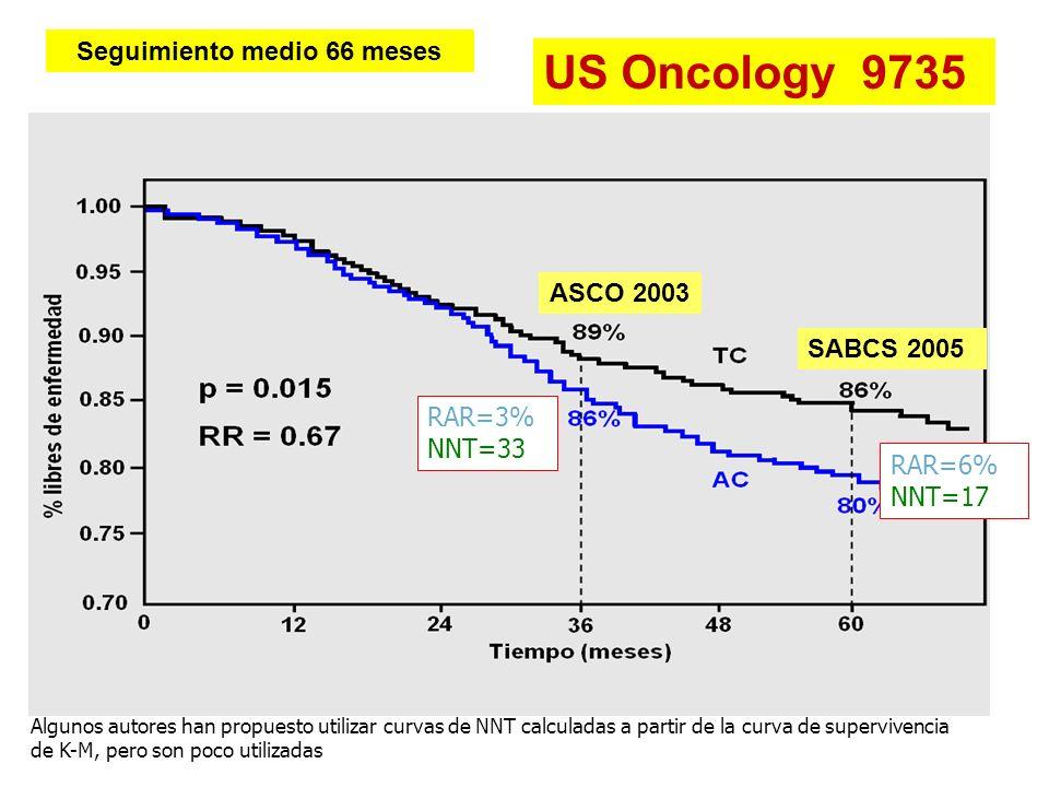 US Oncology 9735 Seguimiento medio 66 meses ASCO 2003 SABCS 2005 RAR=3% NNT=33 RAR=6% NNT=17 Algunos autores han propuesto utilizar curvas de NNT calc