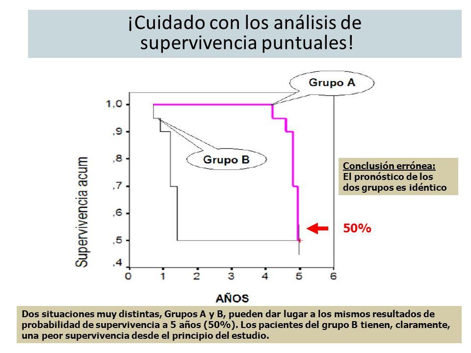 Dos situaciones muy distintas, Grupos A y B, pueden dar lugar a los mismos resultados de probabilidad de supervivencia a 5 años (50%). Los pacientes d