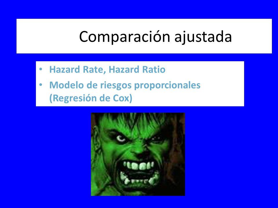 Comparación ajustada Hazard Rate, Hazard Ratio Modelo de riesgos proporcionales (Regresión de Cox)