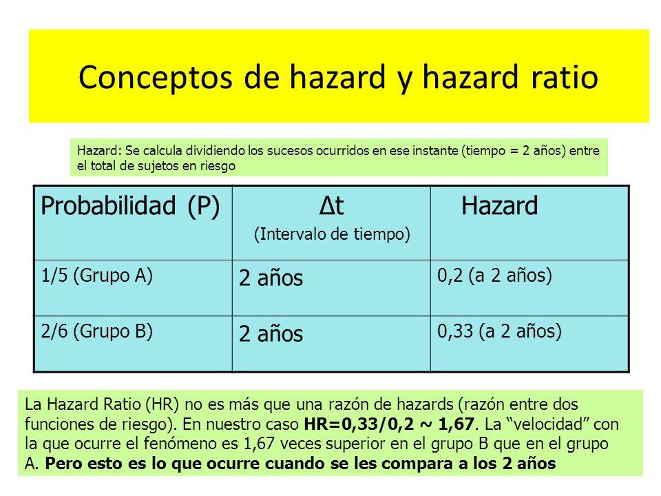 Conceptos de hazard y hazard ratio Probabilidad (P) Δt (Intervalo de tiempo) Hazard 1/5 (Grupo A) 2 años 0,2 (a 2 años) 2/6 (Grupo B) 2 años 0,33 (a 2