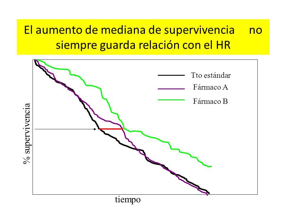 El aumento de mediana de supervivencia no siempre guarda relación con el HR % supervivencia tiempo Tto estándar Fármaco A Fármaco B