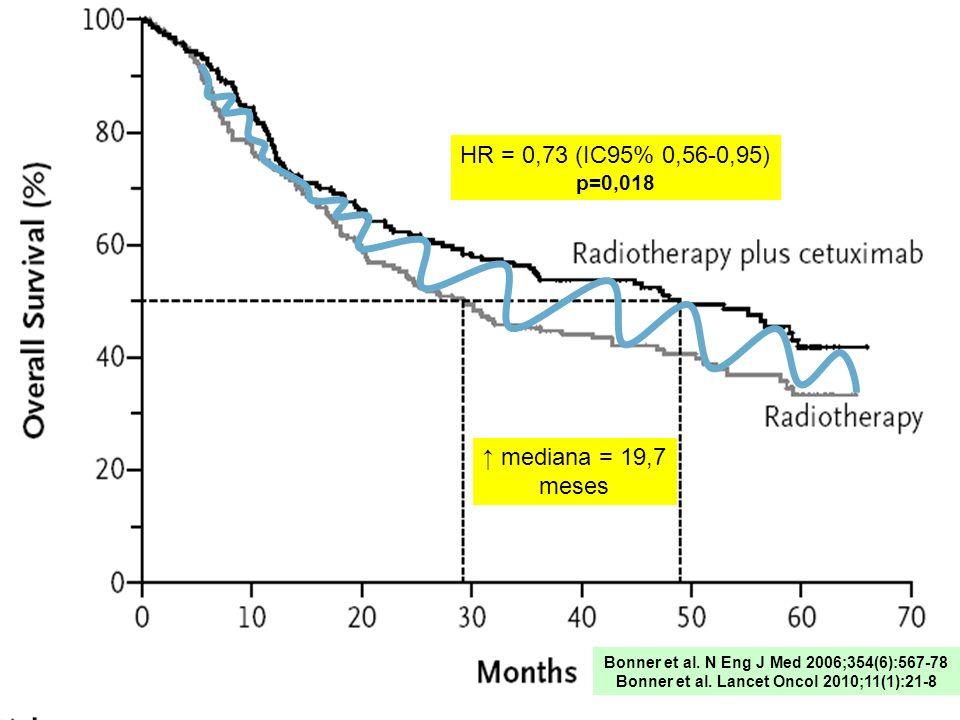 HR = 0,73 (IC95% 0,56-0,95) p=0,018 mediana = 19,7 meses Bonner et al. N Eng J Med 2006;354(6):567-78 Bonner et al. Lancet Oncol 2010;11(1):21-8