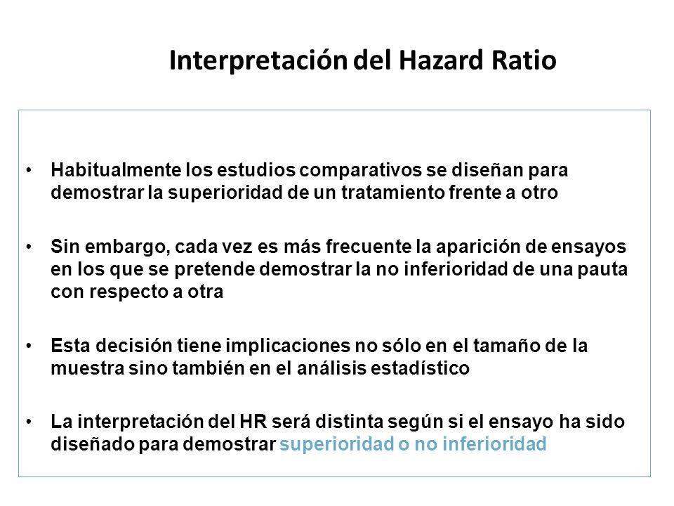 Interpretación del Hazard Ratio Habitualmente los estudios comparativos se diseñan para demostrar la superioridad de un tratamiento frente a otro Sin