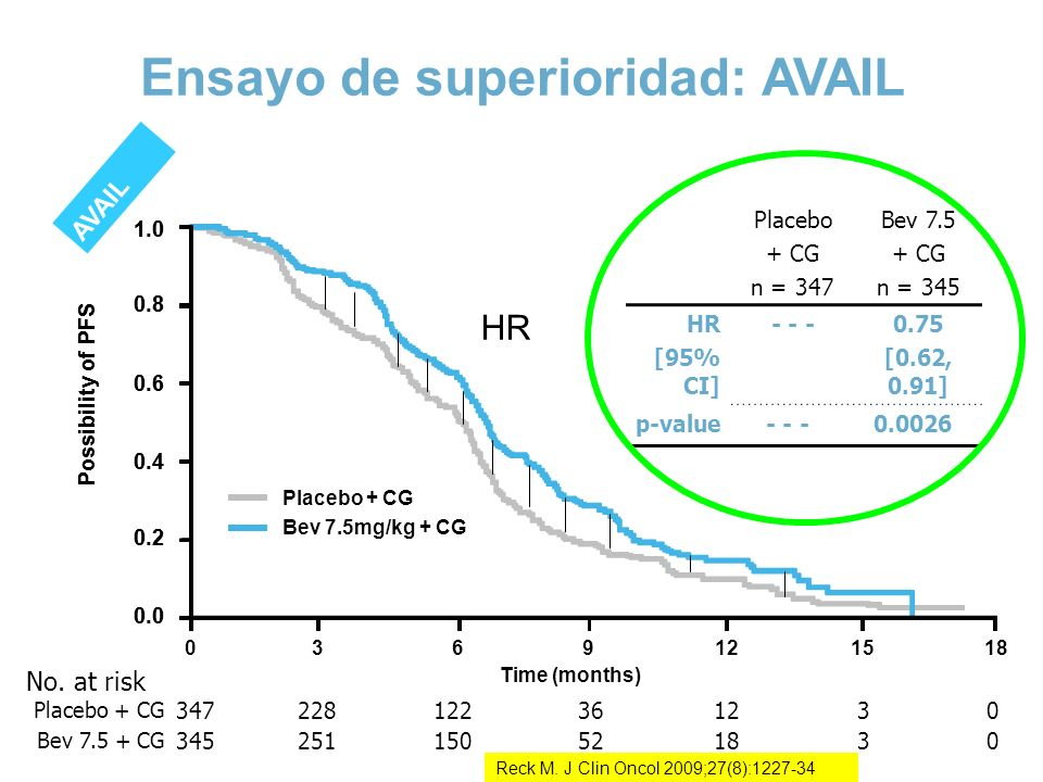 Ensayo de superioridad: AVAIL No. at risk Placebo + CG 347228122361230 Bev 7.5 + CG 345251150521830 1.0 Possibility of PFS 0.8 0.6 0.4 0.2 0.0 1.0 Pos