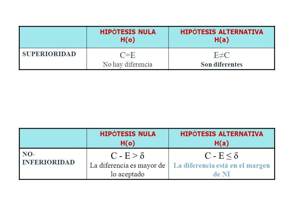 HIP Ó TESIS NULA H(o) HIP Ó TESIS ALTERNATIVA H(a) SUPERIORIDAD C=E No hay diferencia EC Son diferentes HIP Ó TESIS NULA H(o) HIP Ó TESIS ALTERNATIVA