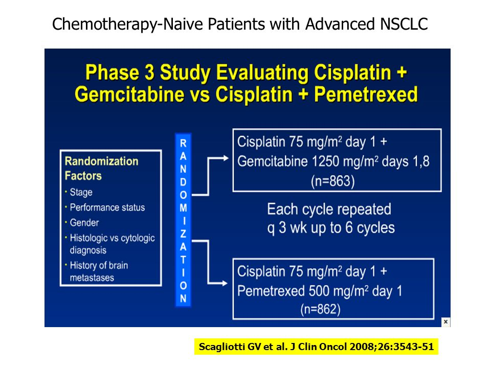 Scagliotti GV et al. J Clin Oncol 2008;26:3543-51 Chemotherapy-Naive Patients with Advanced NSCLC