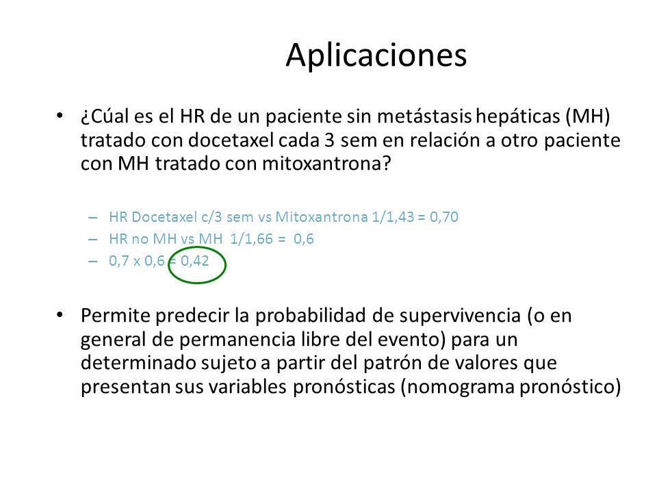 Aplicaciones ¿Cúal es el HR de un paciente sin metástasis hepáticas (MH) tratado con docetaxel cada 3 sem en relación a otro paciente con MH tratado c