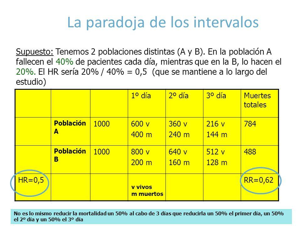 La paradoja de los intervalos 1º día2º día3º díaMuertes totales Población A 1000600 v 400 m 360 v 240 m 216 v 144 m 784 Población B 1000800 v 200 m 64