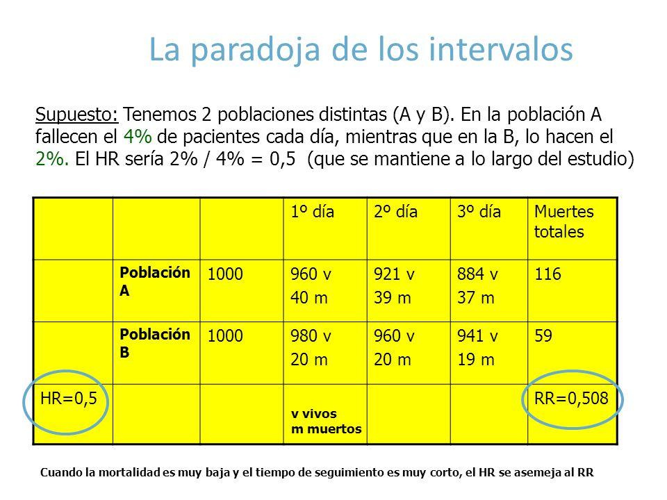 La paradoja de los intervalos 1º día2º día3º díaMuertes totales Población A 1000960 v 40 m 921 v 39 m 884 v 37 m 116 Población B 1000980 v 20 m 960 v