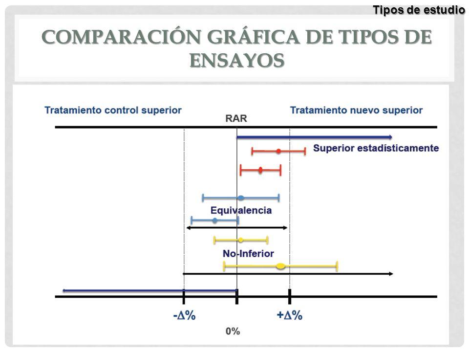 COMPARACIÓN GRÁFICA DE TIPOS DE ENSAYOS Tipos de estudio